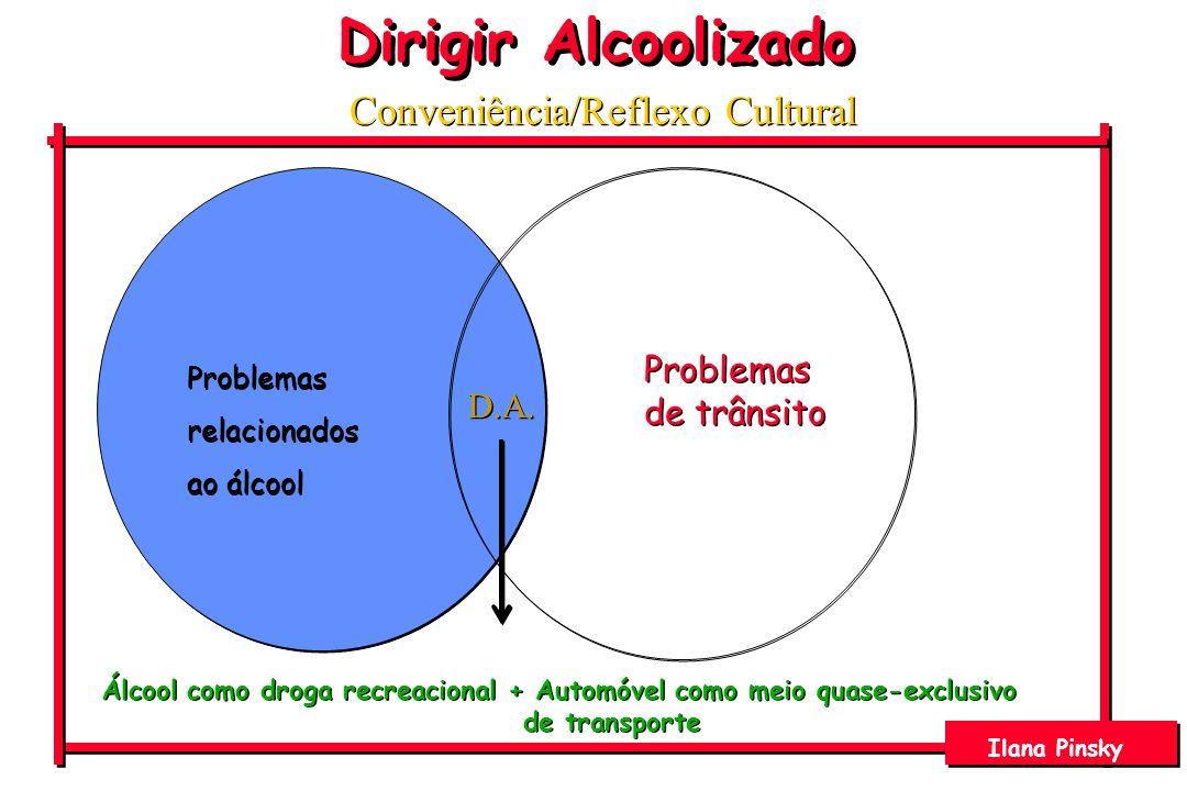 O Custo - EUA Acidentes relacionados ao álcool – U$115 bi (1/3 do total gasto nos acidentes) Quanto maior o CAS, maiores os gastos e a mortalidade Comparados com a custo/vítima em total de acidentes, os sobreviventes de acidentes relacionados ao álcool são mais prejudicados em todos os níveis de severidade (ex.