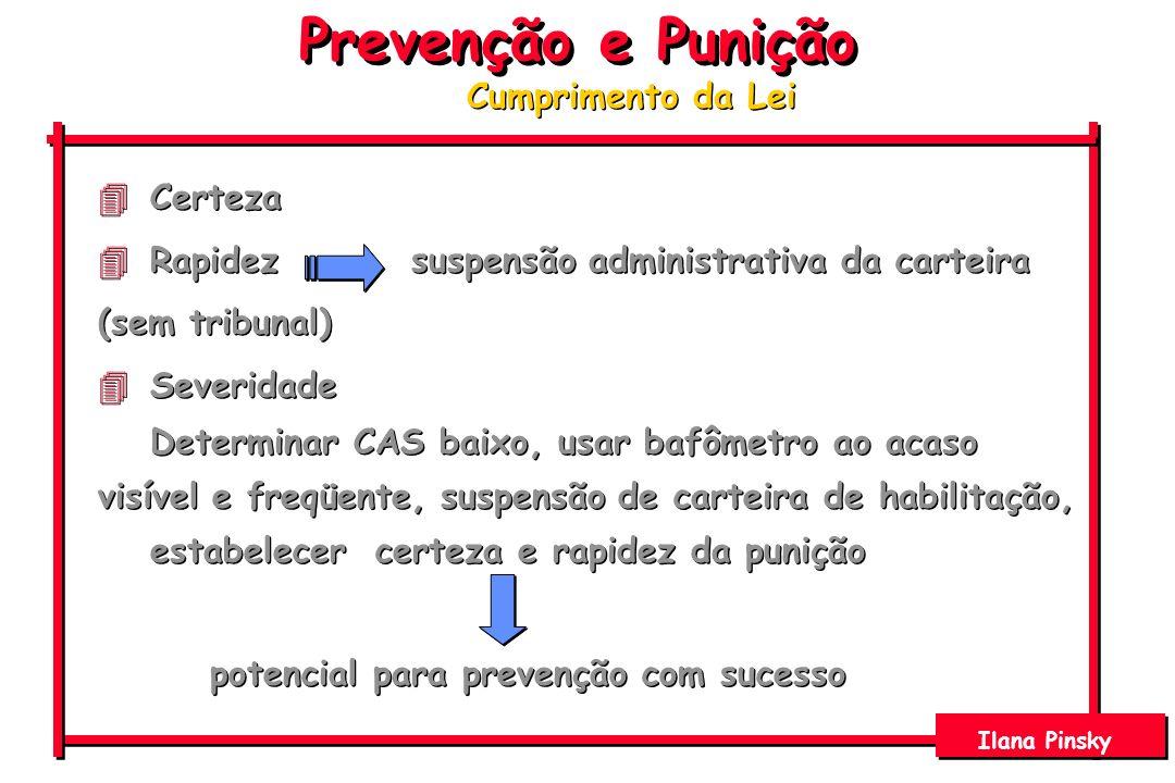 Prevenção e Punição Ilana Pinsky 4Certeza 4Rapidezsuspensão administrativa da carteira (sem tribunal) 4Severidade Determinar CAS baixo, usar bafômetro
