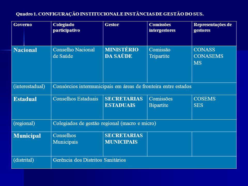 GovernoColegiado participativo GestorComissões intergestores Representações de gestores Nacional Conselho Nacional de Saúde MINISTÉRIO DA SAÚDE Comiss