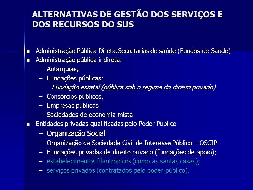ALTERNATIVAS DE GESTÃO DOS SERVIÇOS E DOS RECURSOS DO SUS Administração Pública Direta:Secretarias de saúde (Fundos de Saúde) Administração Pública Di