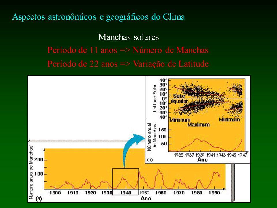 Aspectos astronômicos e geográficos do Clima Manchas solares Período de 11 anos => Número de Manchas Período de 22 anos => Variação de Latitude