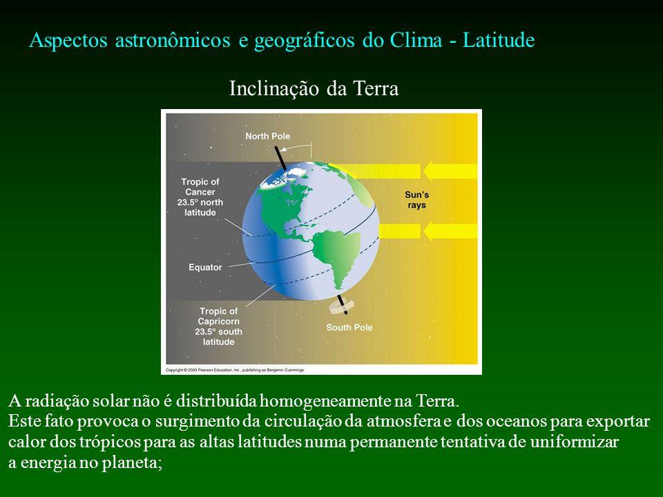 Aspectos astronômicos e geográficos do Clima - Latitude Inclinação da Terra A radiação solar não é distribuída homogeneamente na Terra.