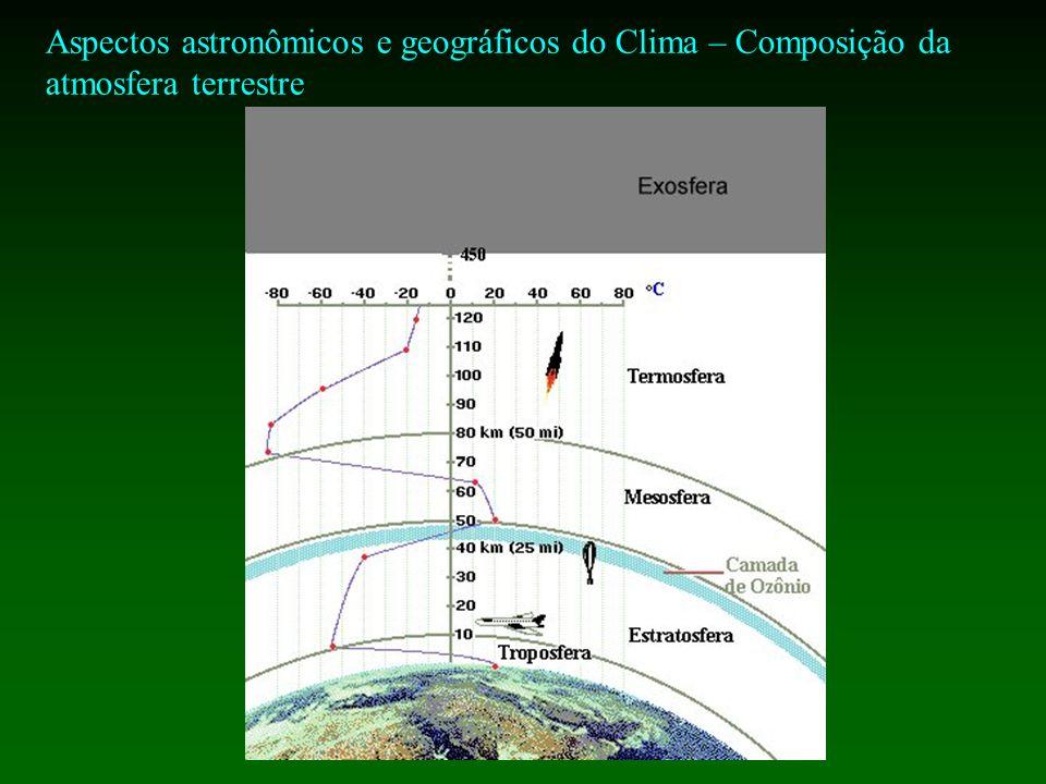 Aspectos astronômicos e geográficos do Clima – Composição da atmosfera terrestre