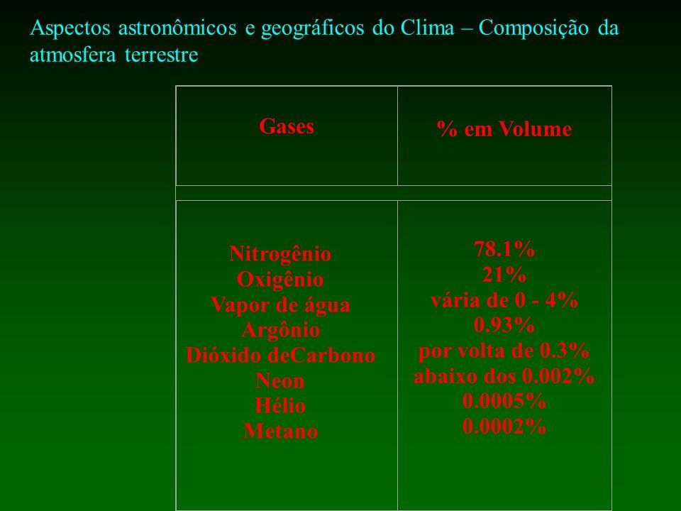 Gases % em Volume Nitrogênio Oxigênio Vapor de água Argônio Dióxido deCarbono Neon Hélio Metano 78.1% 21% vária de 0 - 4% 0.93% por volta de 0.3% abaixo dos 0.002% 0.0005% 0.0002%