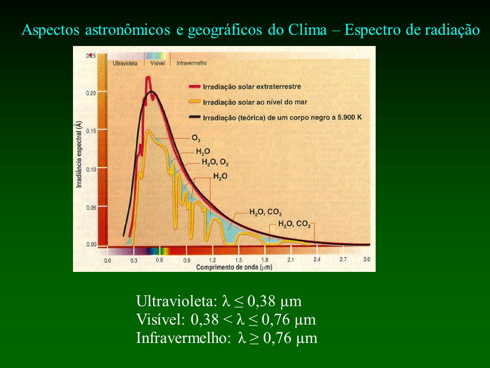 Aspectos astronômicos e geográficos do Clima – Espectro de radiação Ultravioleta: λ 0,38 µm Visível: 0,38 < λ 0,76 µm Infravermelho: λ 0,76 µm
