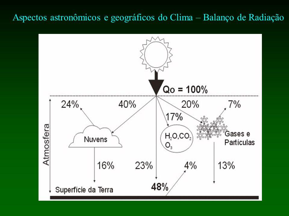 Aspectos astronômicos e geográficos do Clima – Balanço de Radiação