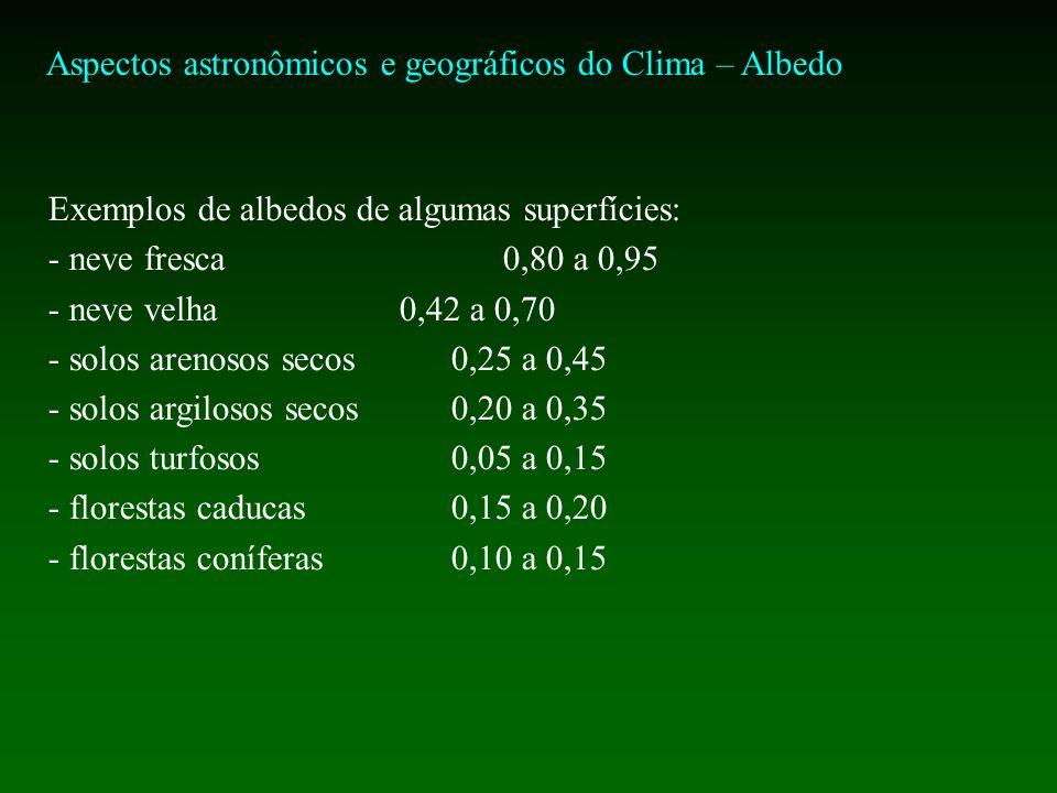 Aspectos astronômicos e geográficos do Clima – Albedo Exemplos de albedos de algumas superfícies: - neve fresca 0,80 a 0,95 - neve velha0,42 a 0,70 - solos arenosos secos0,25 a 0,45 - solos argilosos secos0,20 a 0,35 - solos turfosos0,05 a 0,15 - florestas caducas0,15 a 0,20 - florestas coníferas0,10 a 0,15