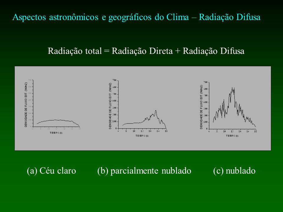 Aspectos astronômicos e geográficos do Clima – Radiação Difusa (a) Céu claro (b) parcialmente nublado (c) nublado Radiação total = Radiação Direta + Radiação Difusa