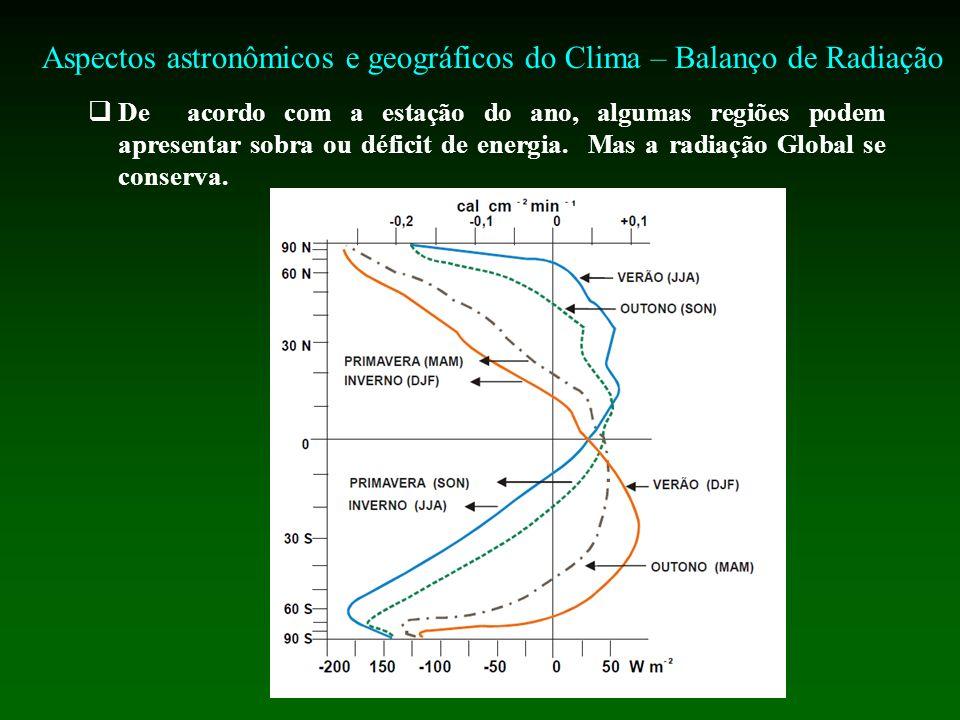 Aspectos astronômicos e geográficos do Clima – Balanço de Radiação De acordo com a estação do ano, algumas regiões podem apresentar sobra ou déficit de energia.