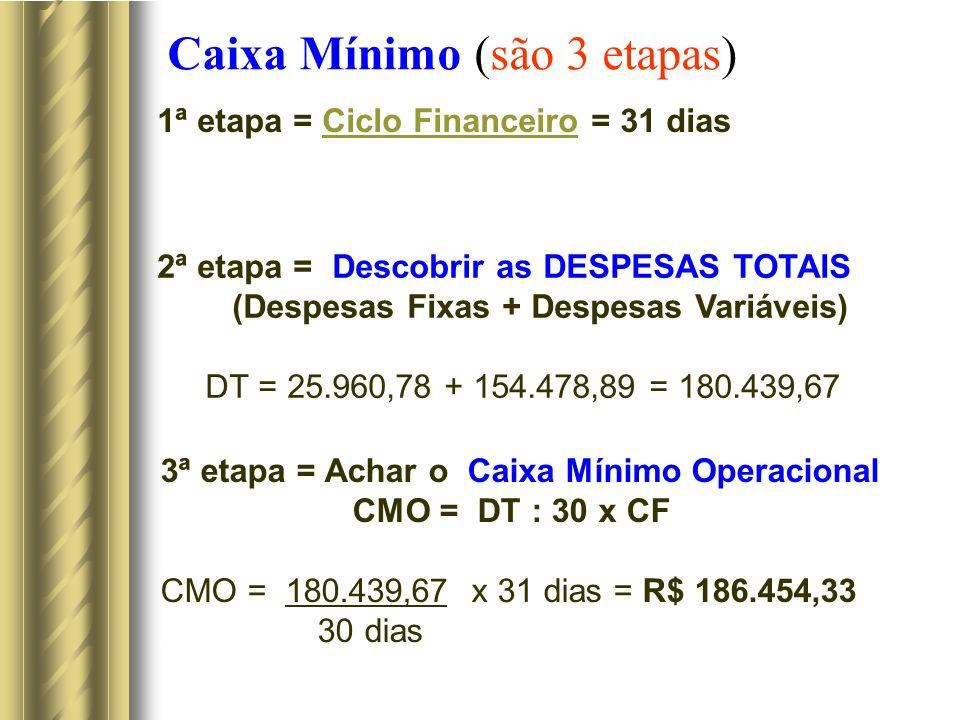 Caixa Mínimo (são 3 etapas) 1ª etapa = Ciclo Financeiro = 31 diasCiclo Financeiro 3ª etapa = Achar o Caixa Mínimo Operacional CMO = DT : 30 x CF CMO =