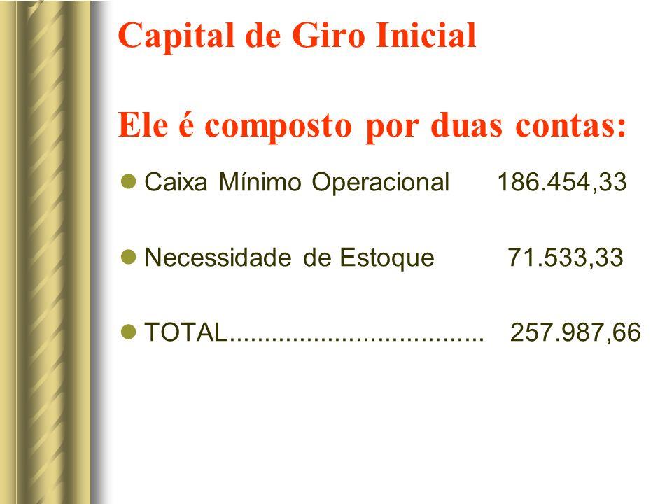 Capital de Giro Inicial Ele é composto por duas contas: Caixa Mínimo Operacional 186.454,33 Necessidade de Estoque 71.533,33 TOTAL....................