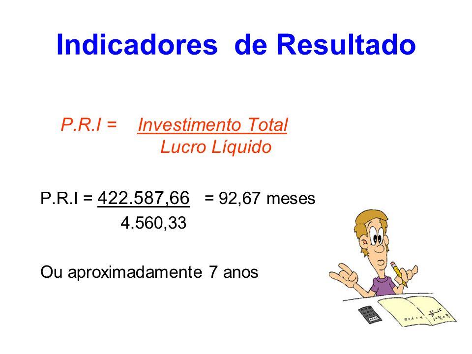 Indicadores de Resultado P.R.I = Investimento Total Lucro Líquido P.R.I = 422.587,66 = 92,67 meses 4.560,33 Ou aproximadamente 7 anos