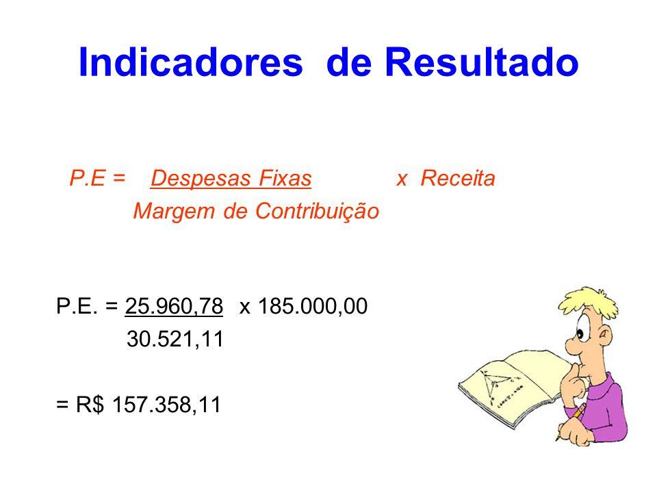 Indicadores de Resultado P.E = Despesas Fixas x Receita Margem de Contribuição P.E. = 25.960,78 x 185.000,00 30.521,11 = R$ 157.358,11