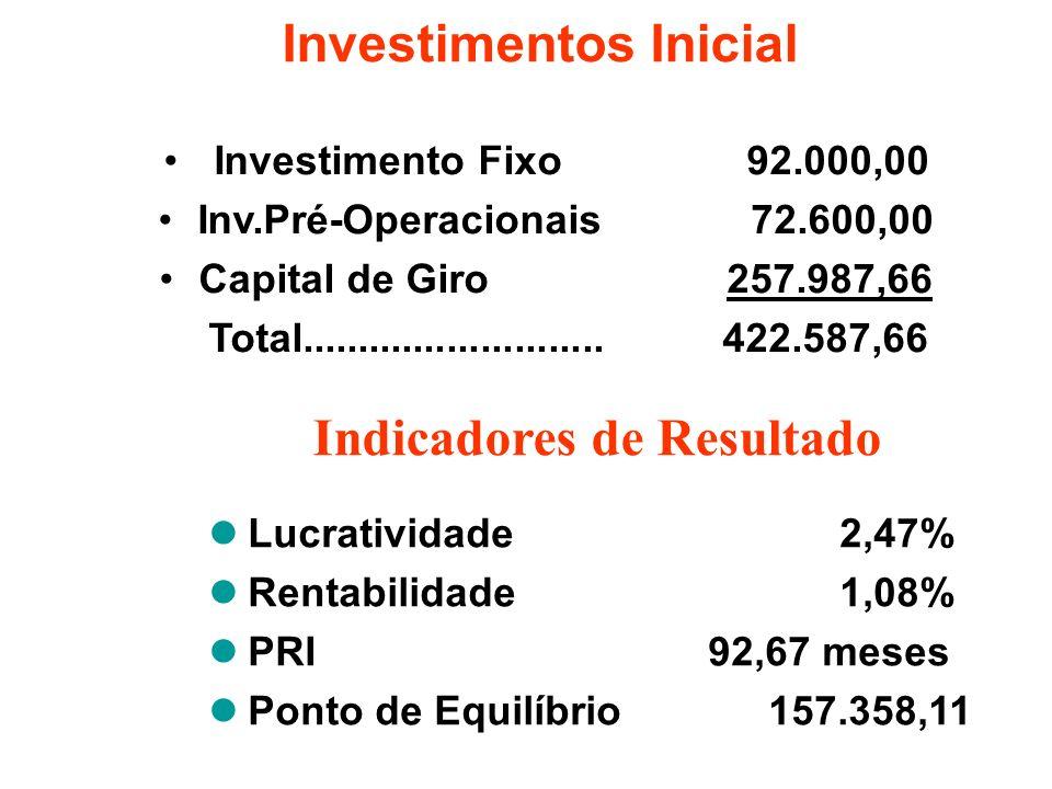 Investimentos Inicial Indicadores de Resultado Lucratividade2,47% Rentabilidade1,08% PRI 92,67 meses Ponto de Equilíbrio 157.358,11 Investimento Fixo