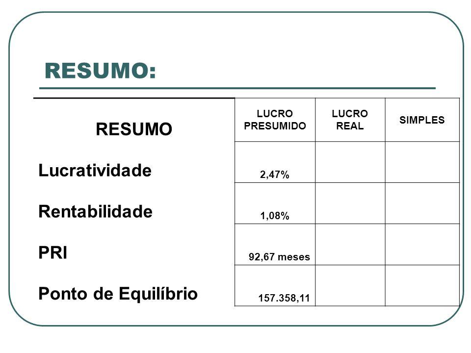 RESUMO: RESUMO LUCRO PRESUMIDO LUCRO REAL SIMPLES Lucratividade 2,47% Rentabilidade 1,08% PRI 92,67 meses Ponto de Equilíbrio 157.358,11