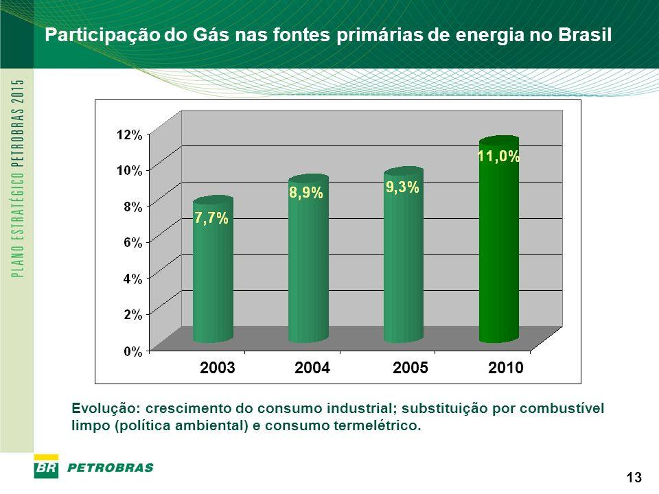 PETROBRAS 13 Participação do Gás nas fontes primárias de energia no Brasil Evolução: crescimento do consumo industrial; substituição por combustível l