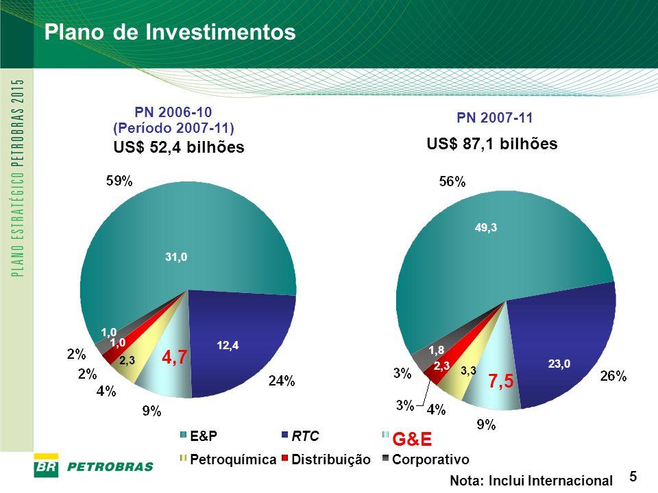 PETROBRAS 6 6 Os investimentos totais (Petrobras e Parceiros) relacionados à Cadeia do Gás Natural no mercado brasileiro somam US$ 22,1 bilhões no período 2007-11 (aumento de 71% em relação ao PN 2006-2010).