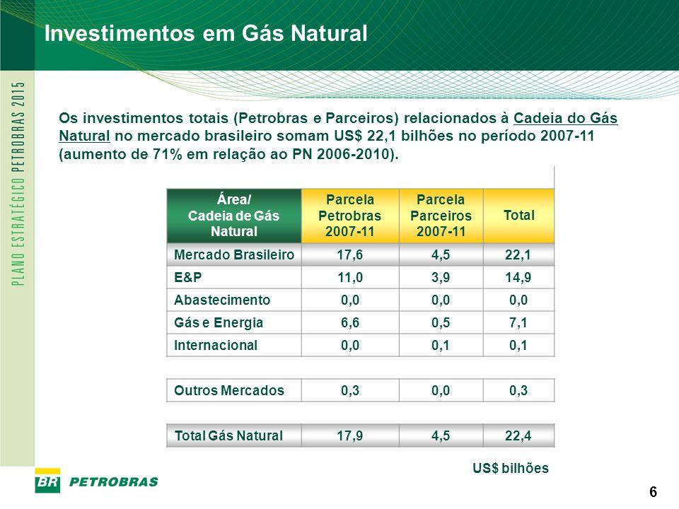 PETROBRAS 6 6 Os investimentos totais (Petrobras e Parceiros) relacionados à Cadeia do Gás Natural no mercado brasileiro somam US$ 22,1 bilhões no per