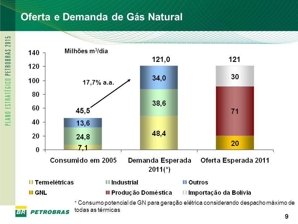 PETROBRAS 9 9 Milhões m 3 /dia * Consumo potencial de GN para geração elétrica considerando despacho máximo de todas as térmicas 121 Oferta e Demanda