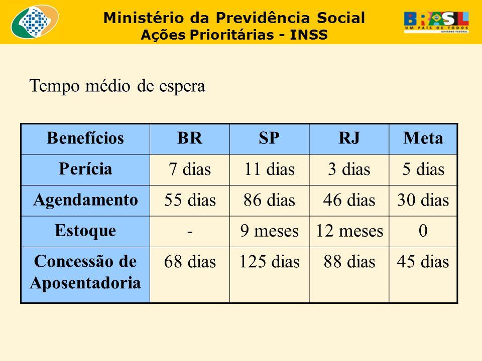 Ministério da Previdência Social Ações Prioritárias - INSS BenefíciosBRSPRJMeta Perícia 7 dias11 dias3 dias5 dias Agendamento 55 dias86 dias46 dias30