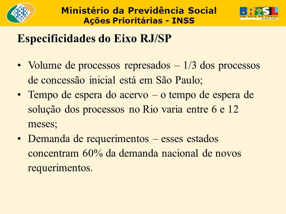 Ministério da Previdência Social Ações Prioritárias - INSS Especificidades do Eixo RJ/SP Volume de processos represados – 1/3 dos processos de concess