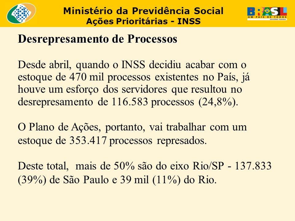 Ministério da Previdência Social Ações Prioritárias - INSS Desrepresamento de Processos Desde abril, quando o INSS decidiu acabar com o estoque de 470