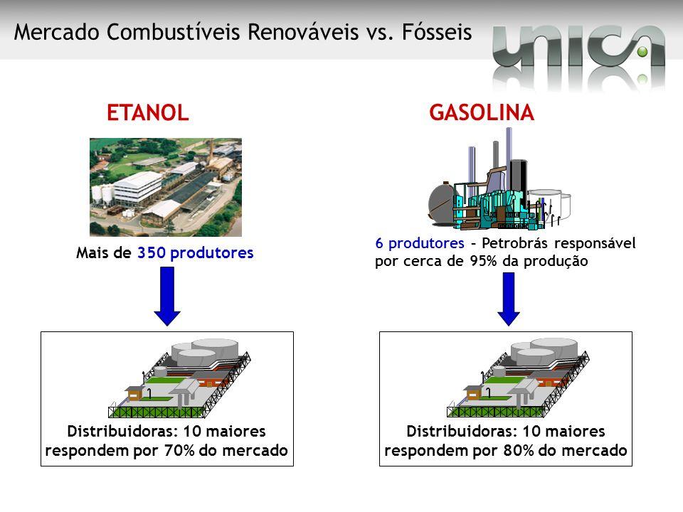 ETANOL Mais de 350 produtores Distribuidoras: 10 maiores respondem por 70% do mercado GASOLINA 6 produtores – Petrobrás responsável por cerca de 95% d