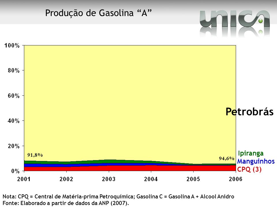 Petrobrás Ipiranga Manguinhos CPQ (3) Nota: CPQ = Central de Matéria-prima Petroquímica; Gasolina C = Gasolina A + Alcool Anidro Fonte: Elaborado a pa
