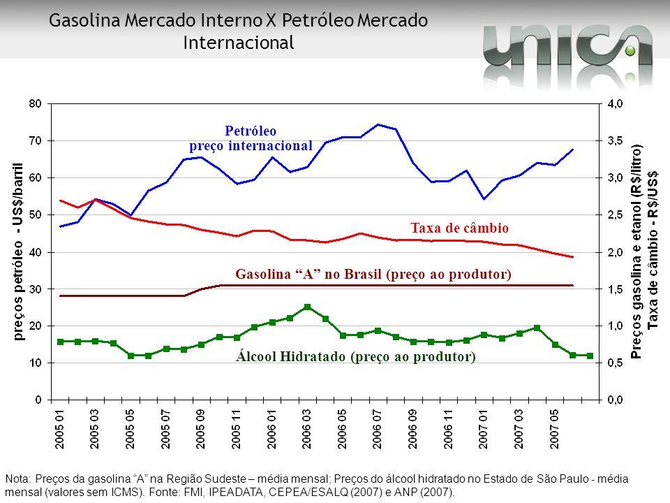 Nota: Preços da gasolina A na Região Sudeste – média mensal; Preços do álcool hidratado no Estado de São Paulo - média mensal (valores sem ICMS). Font