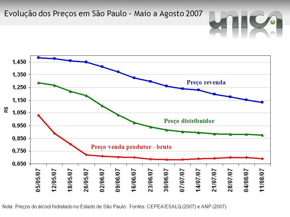 Nota: Preços do álcool hidratado no Estado de São Paulo. Fontes: CEPEA/ESALQ (2007) e ANP (2007). Evolução dos Preços em São Paulo – Maio a Agosto 200