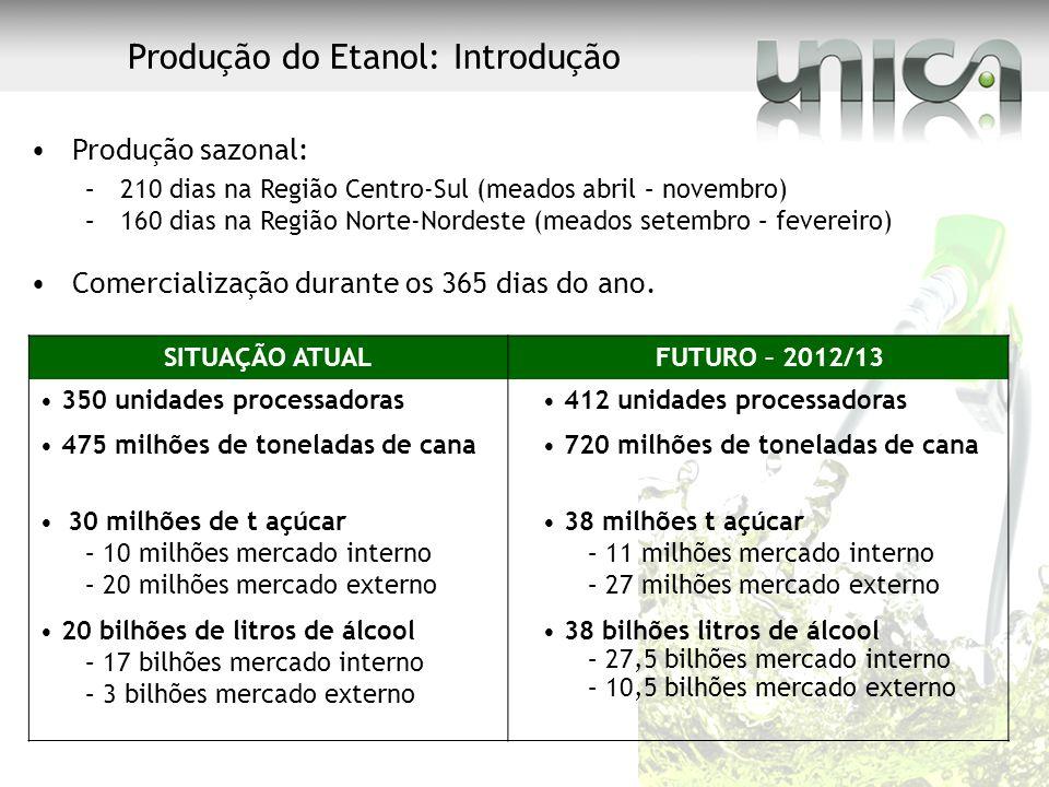 Produção do Etanol: Introdução Produção sazonal: –210 dias na Região Centro-Sul (meados abril – novembro) –160 dias na Região Norte-Nordeste (meados s