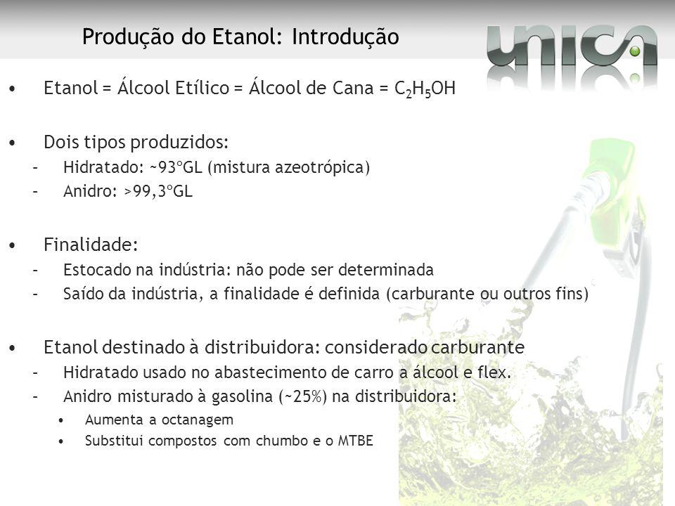 Produção do Etanol: Introdução Etanol = Álcool Etílico = Álcool de Cana = C 2 H 5 OH Dois tipos produzidos: –Hidratado: ~93ºGL (mistura azeotrópica) –