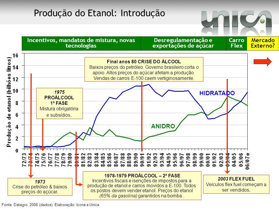 1973 Crise do petróleo & baixos preços do açúcar. 1975 PROÁLCOOL 1ª FASE Mistura obrigatória e subsídios. 1978-1979 PROÁLCOOL – 2ª FASE Incentivos fis
