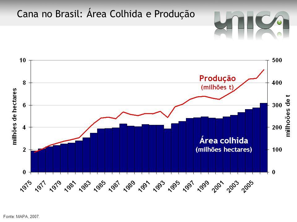 Fonte: MAPA, 2007. Produção (milhões t) Área colhida (milhões hectares) Cana no Brasil: Área Colhida e Produção