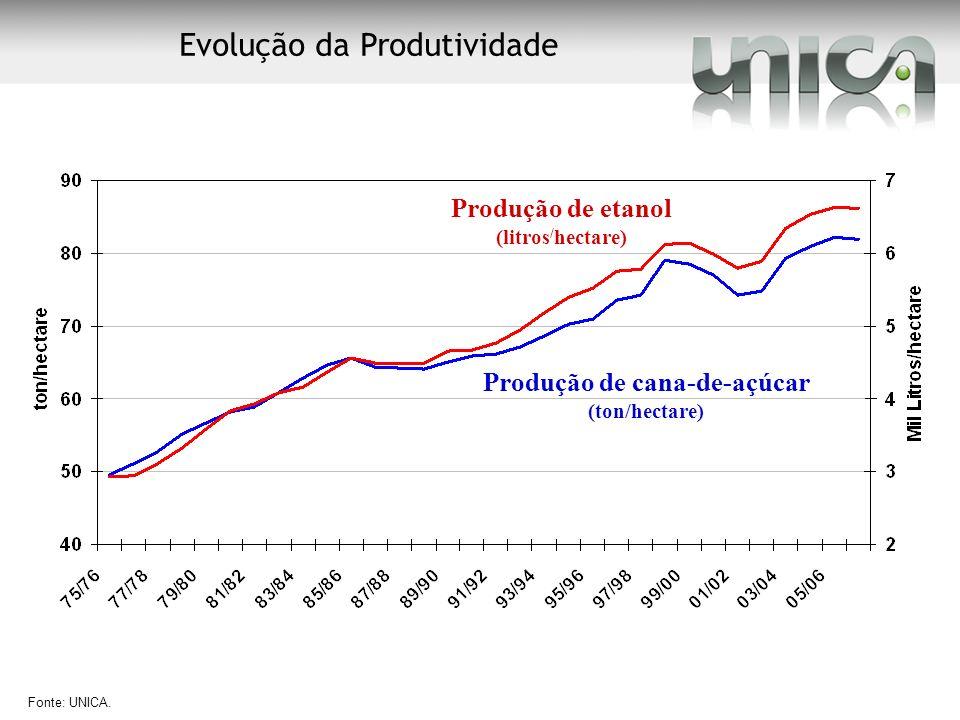 Fonte: UNICA. Produção de etanol (litros / hectare) Produção de cana-de-açúcar (ton/hectare) Evolução da Produtividade