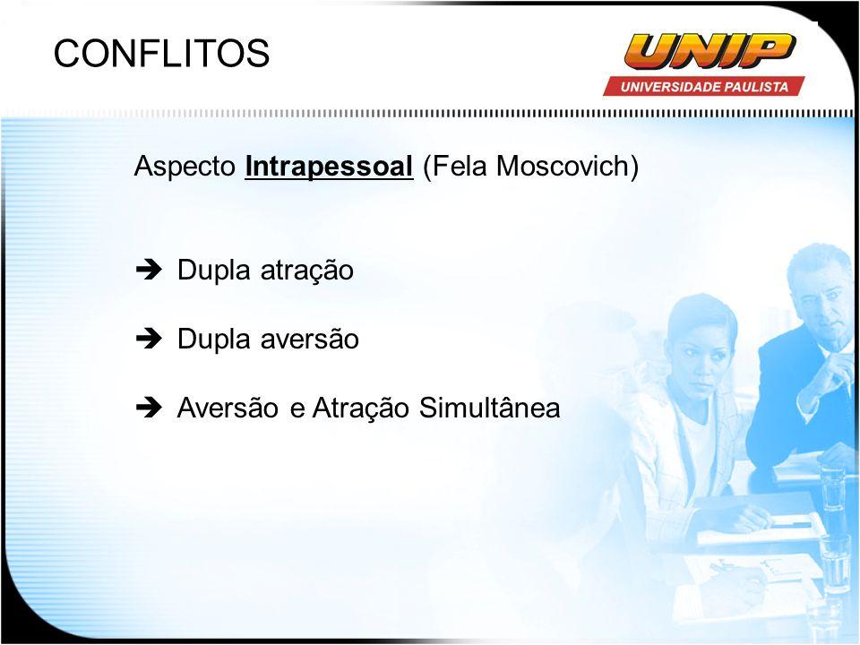 CONFLITOS Aspecto Intrapessoal (Fela Moscovich) Dupla atração Dupla aversão Aversão e Atração Simultânea