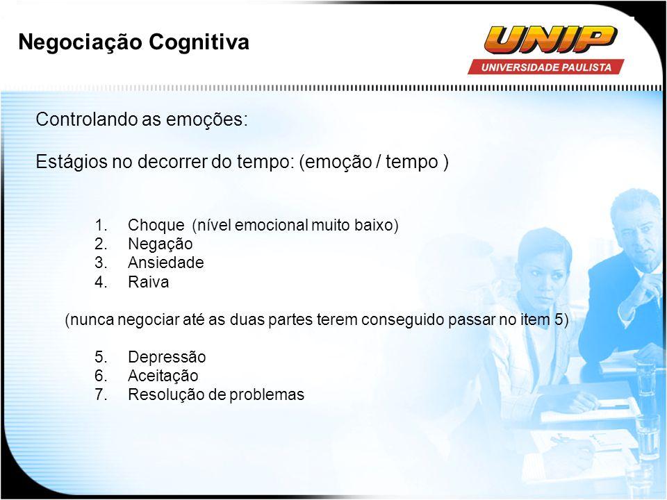 Negociação Cognitiva Controlando as emoções: Estágios no decorrer do tempo: (emoção / tempo ) 1.Choque (nível emocional muito baixo) 2.Negação 3.Ansie