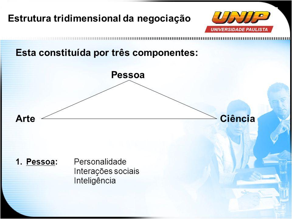 Estrutura tridimensional da negociação Esta constituída por três componentes: Pessoa ArteCiência 1.Pessoa: Personalidade Interações sociais Inteligênc