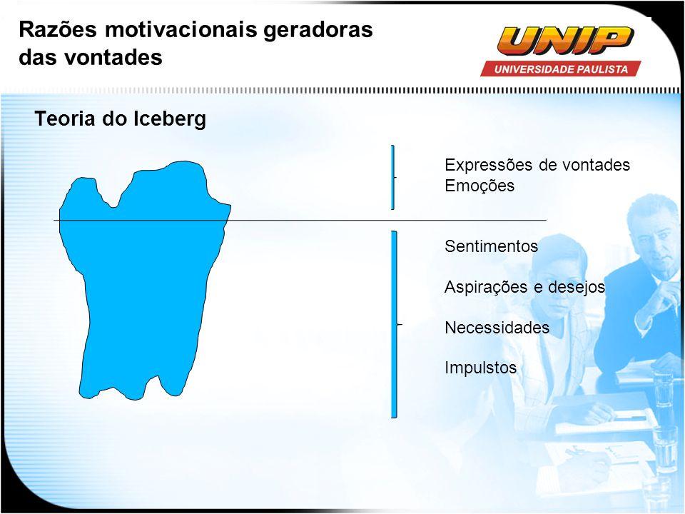 Teoria do Iceberg Expressões de vontades Emoções Sentimentos Aspirações e desejos Necessidades Impulstos Razões motivacionais geradoras das vontades