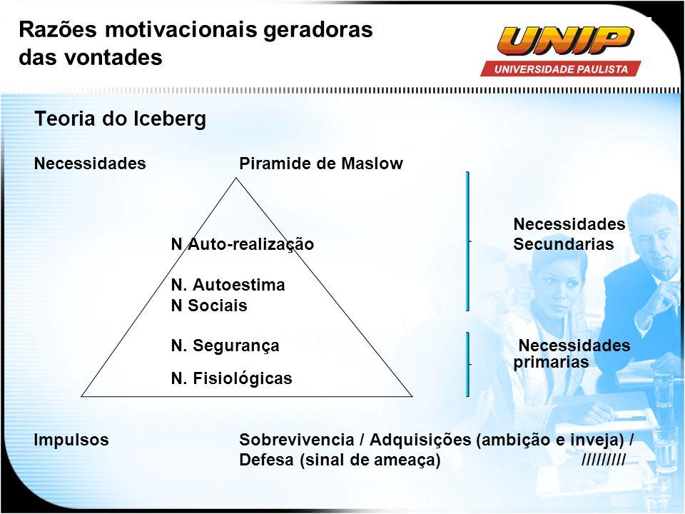 Teoria do Iceberg NecessidadesPiramide de Maslow Necessidades N Auto-realizaçãoSecundarias N. Autoestima N Sociais N. Segurança Necessidades primarias