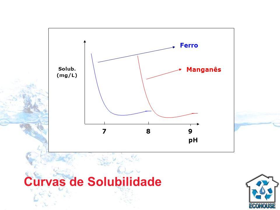 Curvas de Solubilidade 7 pH Solub. (mg/L) Ferro Manganês 89