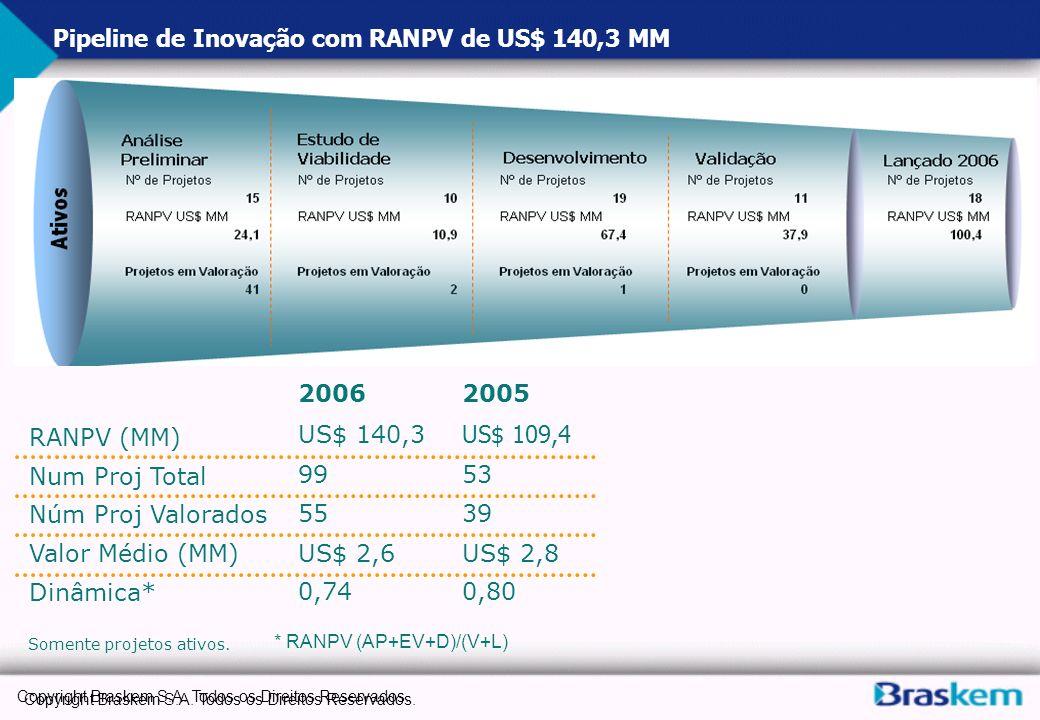 Copyright Braskem S.A. Todos os Direitos Reservados. Pipeline de Inovação com RANPV de US$ 140,3 MM RANPV (MM) Núm Proj Valorados Valor Médio (MM) Din