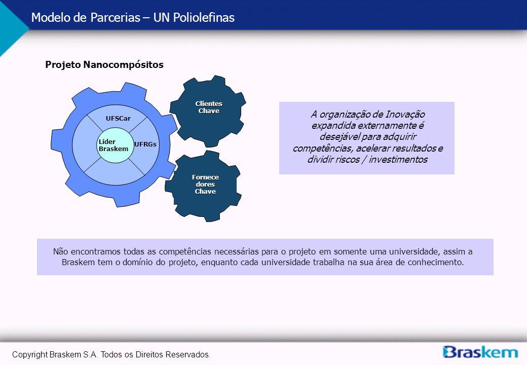 Copyright Braskem S.A. Todos os Direitos Reservados. Modelo de Parcerias – UN Poliolefinas Clientes Chave Fornece dores Chave UFSCar UFRGs Líder Brask