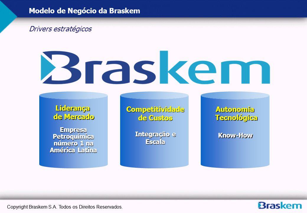 Copyright Braskem S.A. Todos os Direitos Reservados. Modelo de Negócio da Braskem Drivers estratégicos Empresa Petroquímica número 1 na América Latina