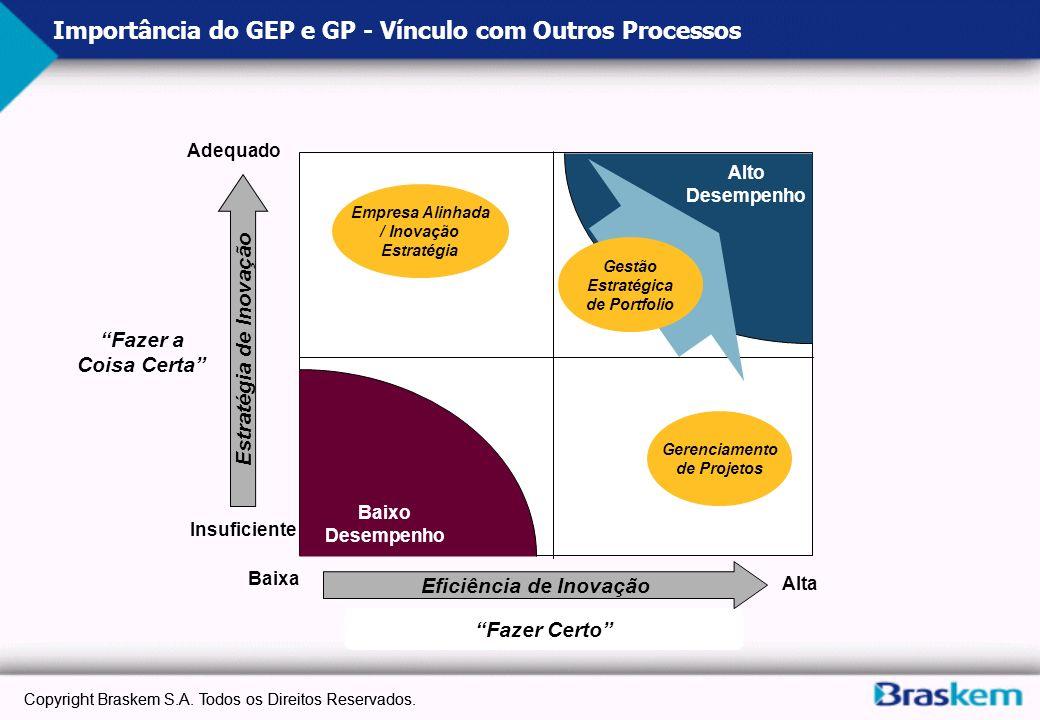 Importância do GEP e GP - Vínculo com Outros Processos Adequado Insuficiente Baixa Alta Baixo Desempenho Alto Desempenho Empresa Alinhada / Inovação E