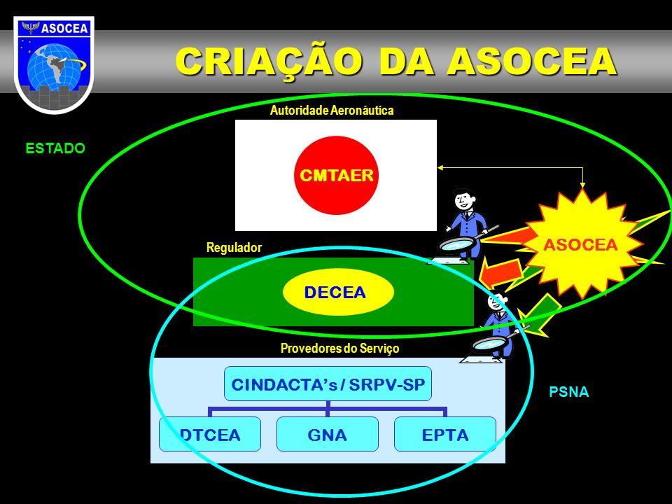 CINDACTAs / SRPV-SP DTCEAGNAEPTA Provedores do Serviço CMTAER Regulador Autoridade Aeronáutica ASOCEA DECEA ESTADO PSNA CRIAÇÃO DA ASOCEA