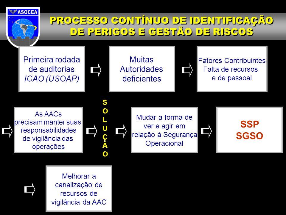 Primeira rodada de auditorias ICAO (USOAP) Muitas Autoridades deficientes Fatores Contribuintes Falta de recursos e de pessoal As AACs precisam manter