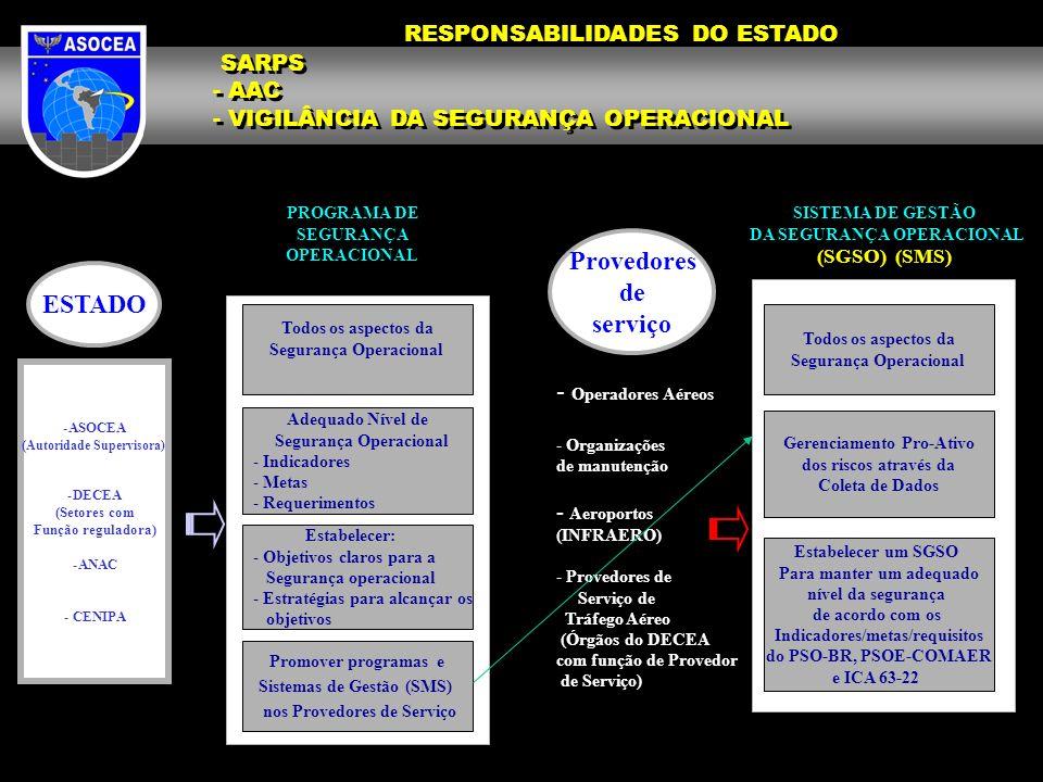 ESTADO -ASOCEA ( Autoridade Supervisora) -DECEA (Setores com Função reguladora) -ANAC - CENIPA PROGRAMA DE SEGURANÇA OPERACIONAL Todos os aspectos da