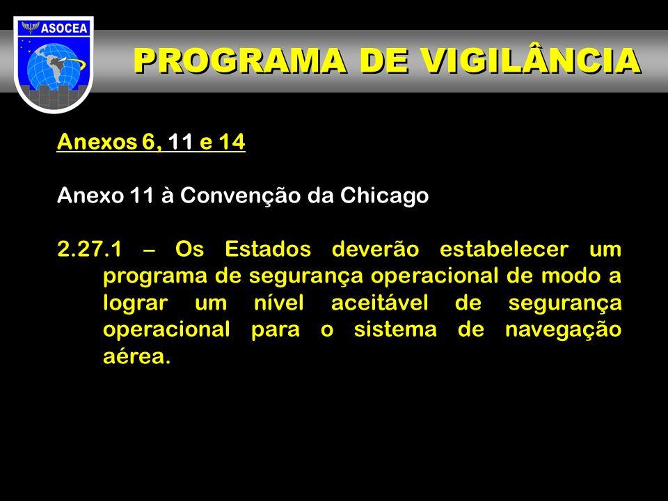 PROGRAMA DE VIGILÂNCIA Anexos 6, 11 e 14 Anexo 11 à Convenção da Chicago 2.27.1 – Os Estados deverão estabelecer um programa de segurança operacional