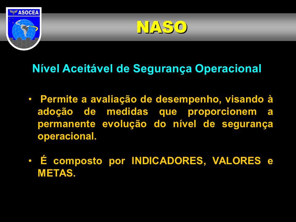 NASO Nível Aceitável de Segurança Operacional Permite a avaliação de desempenho, visando à adoção de medidas que proporcionem a permanente evolução do